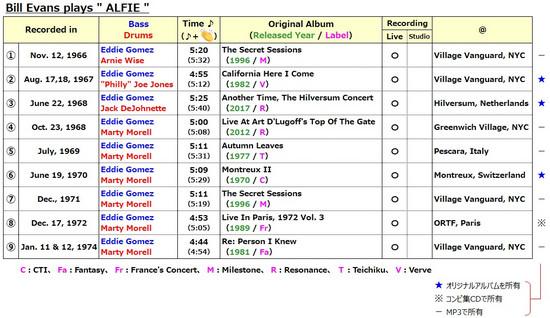 Bill_evanss_alfie_recording_list